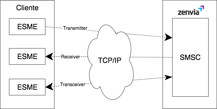 SMPP-figura1-transmitter-receiver-transceiver