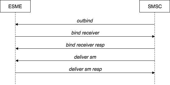 SMPP-figura2-outbind-esme-smcs